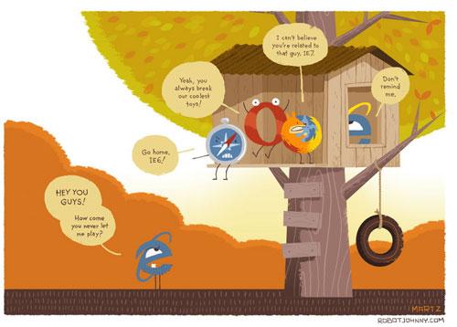 Internet Explorer, Safari, Opera et Firefox
