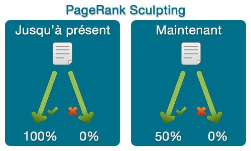 PageRank Sculpting