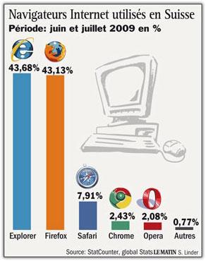 Navigateurs internet en Suisse (juin - juillet 2009)