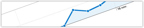 FeedBurner & Google Analytics