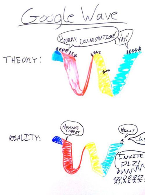 Google Wave : Théorie et réalite