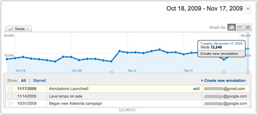 Google Analytics : Annotations