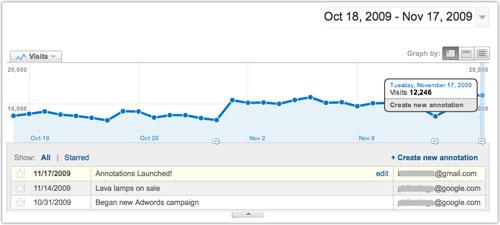 Google Analytics : Annotations