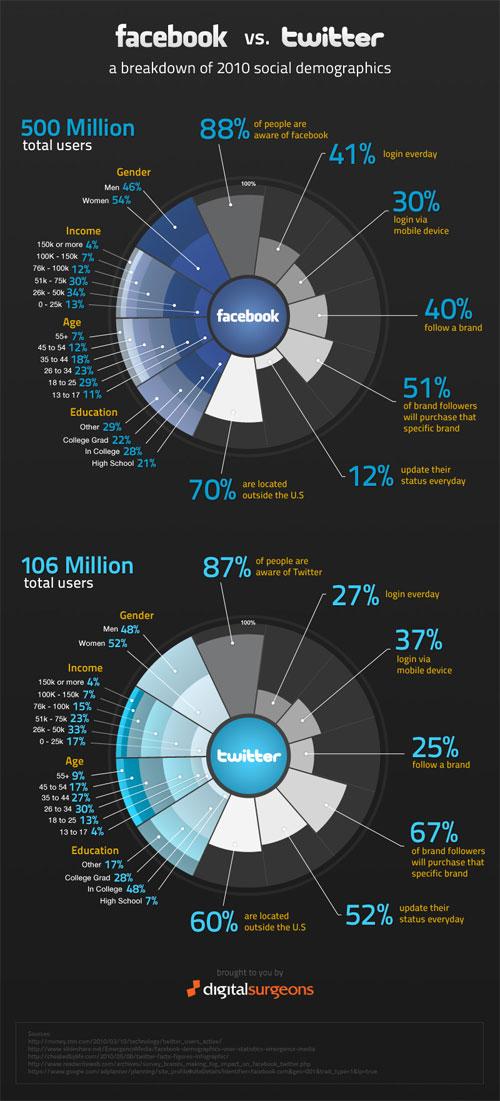 Facebook Vs Twitter : Infographie en 2010