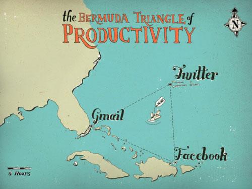 Triangle des Bermudes de la productivité : Facebook, Twitter & Gmail