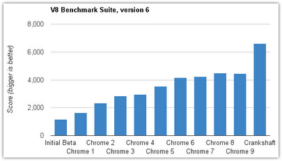 Google Chrome : Performances de V8