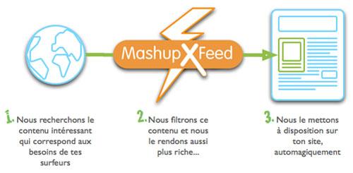 MashupXFeed