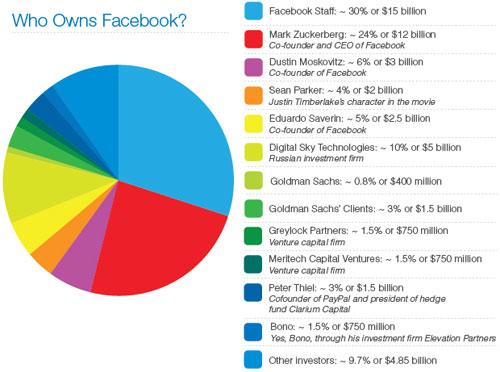 Facebook : Détenteurs