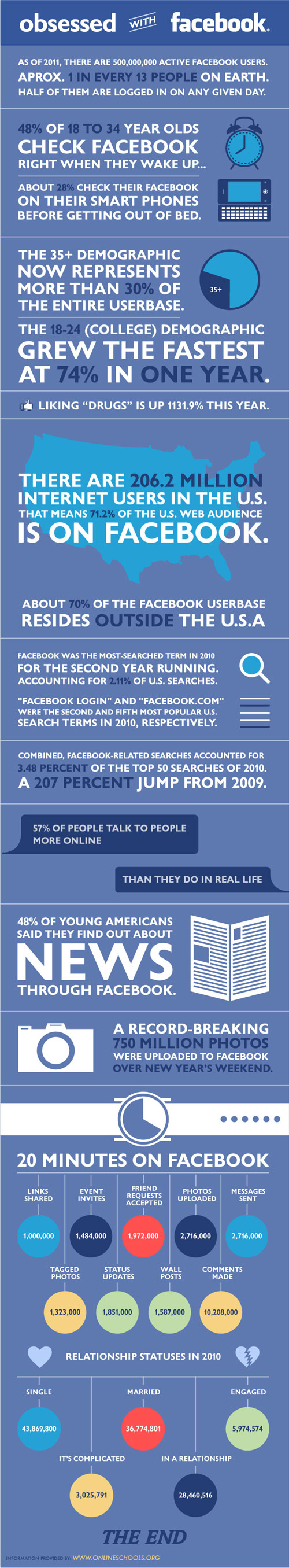 Facebook : Obsession