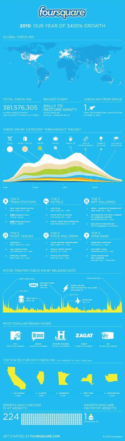 Infographie de Foursquare en 2010