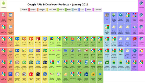 Google : Tableau périodique des APIs et produits pour développeur