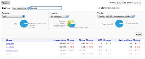 Google Webmaster Tools : Filtres des pages les plus populaires