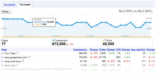 Google Webmaster Tools : Pages les plus populaires