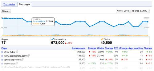 Google Webmaster Tools : Pages les plus populaires