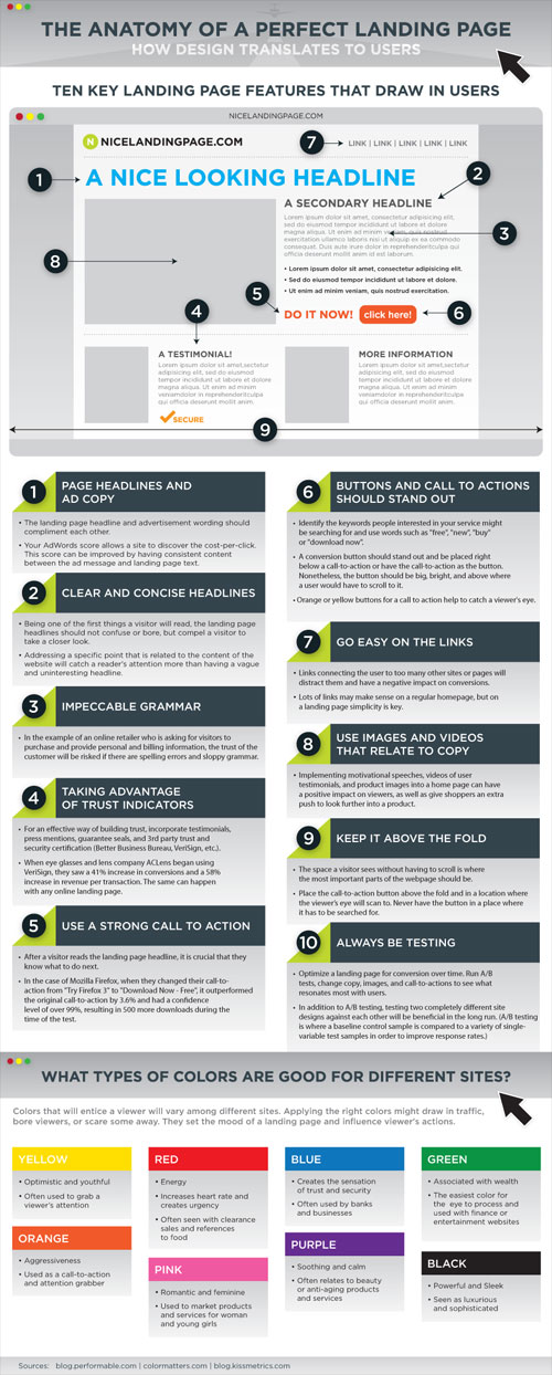Landing Page : Infographie