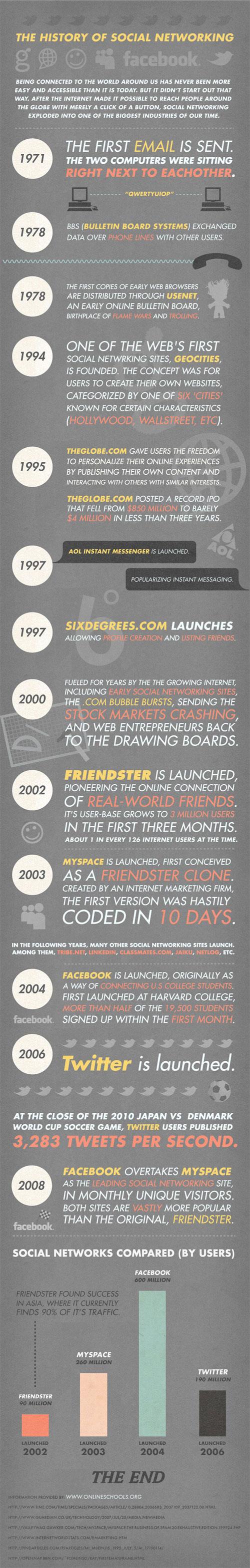 Infographie de l'histoire des réseaux sociaux