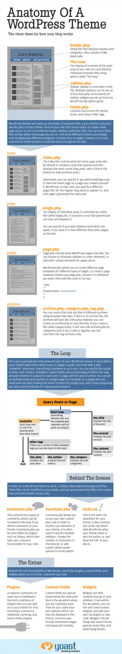 WordPress : Anatomie d'un thème