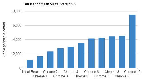 Google Chrome : V8 (Crankshaft)