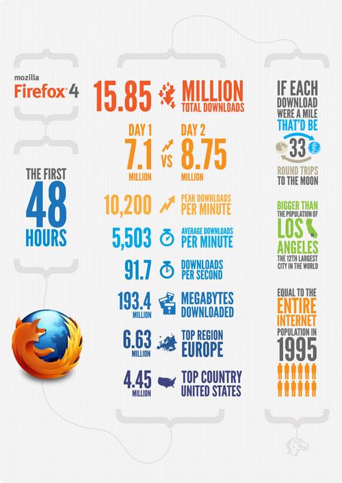 Firefox 4 : Infographie du lancement (48 heures)