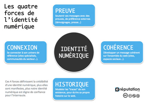 Les 4 forces de l'identité numérique
