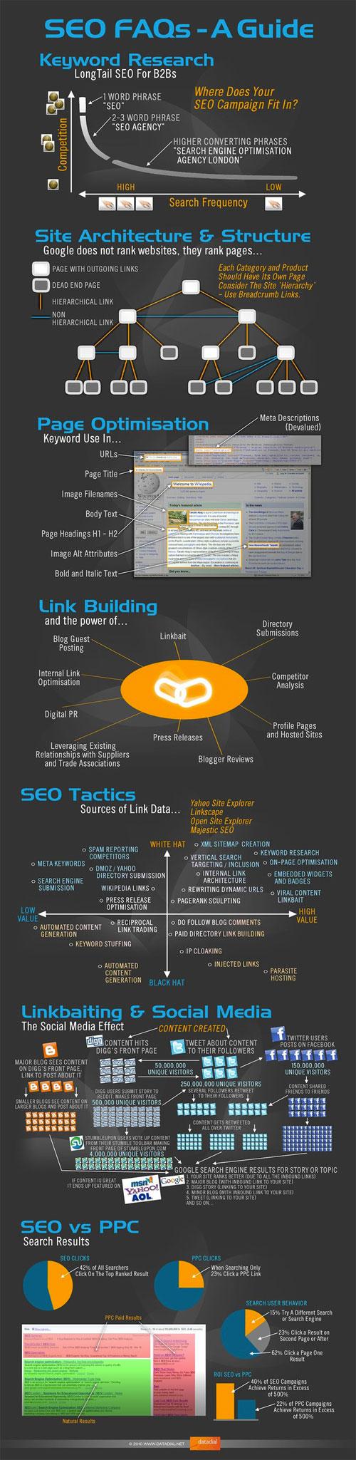 Infographie du référencement (SEO)