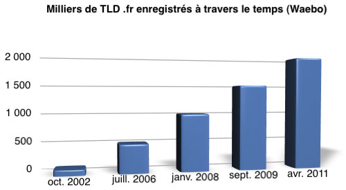 AFNIC : Croissance du ccTLD .fr