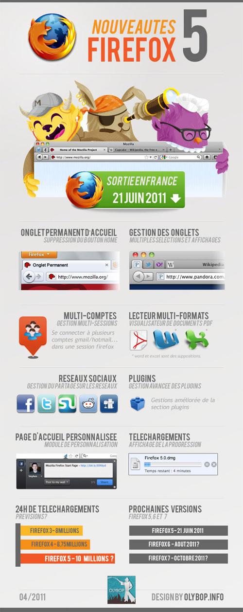 Firefox 5 : Nouveautés