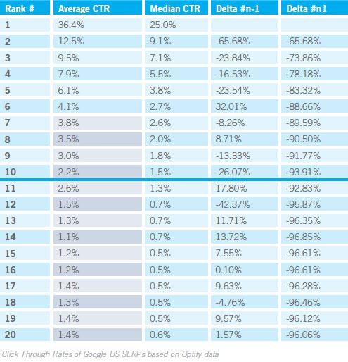 Google : Détails du taux de clic dans les SERPS