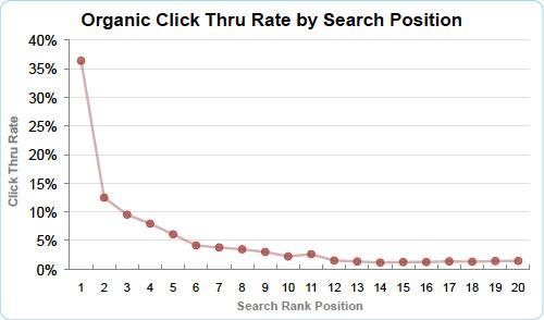 Google : Taux de clic dans les SERPS