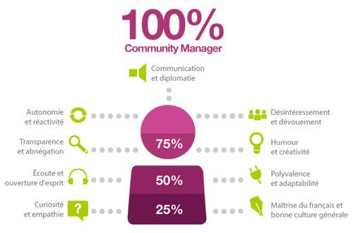 Community Manager : Compétences