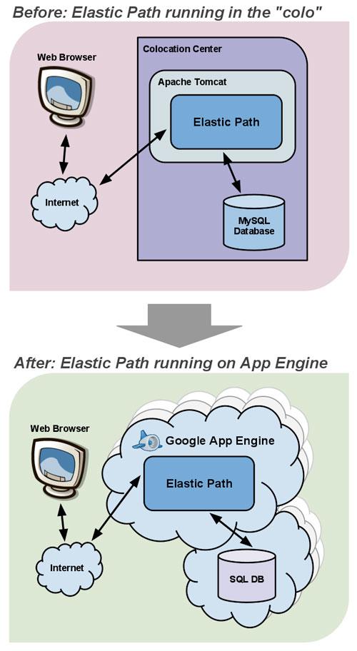 Elastic Path : Migration dans le cloud avec Google App Engine