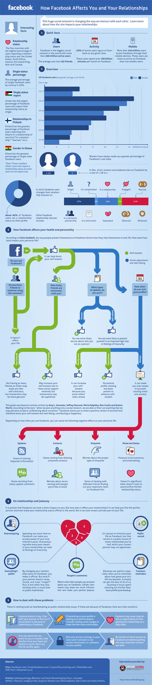 Facebook : Influence du réseau social en infographie