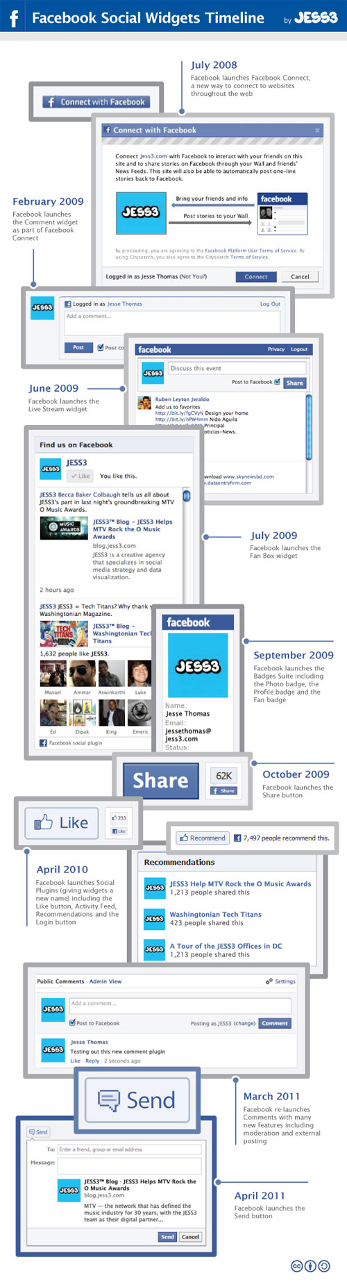 Facebook : Plugins sociaux