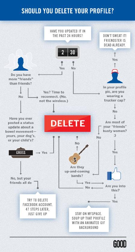 Facebook : Supprimer un compte personnel