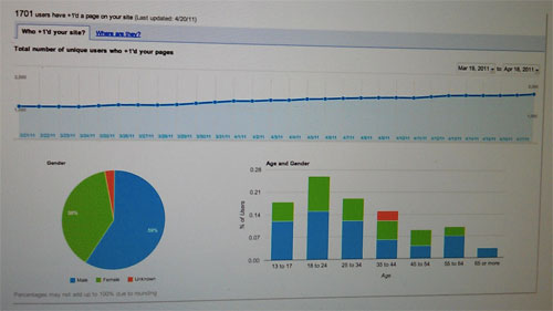 Google+1 : Statistiques de sexe et âge