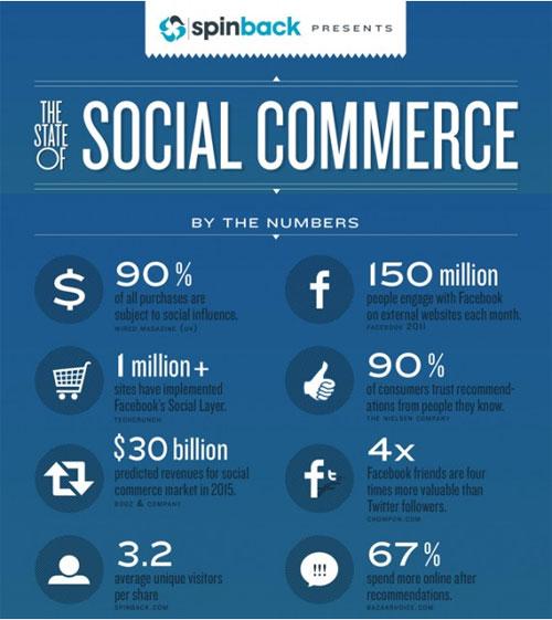 Social commerce : Etat de marché