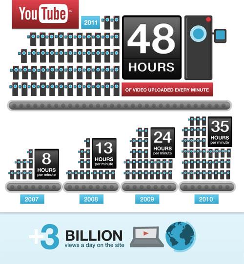 YouTube : 48 heures de vidéos envoyées par minute et 3 milliards de vues par jour