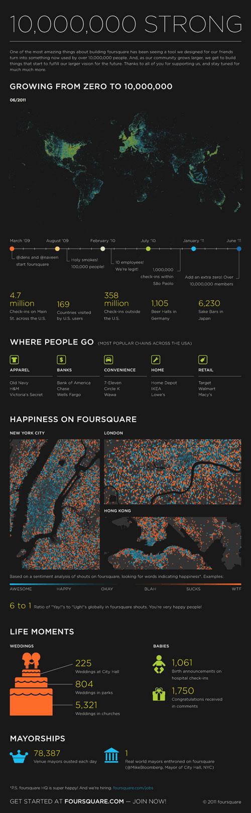 Foursquare : 10 millions d'utilisateurs