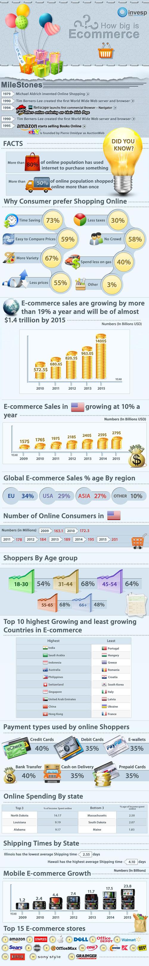 Infographie de l'e-commerce en 2011