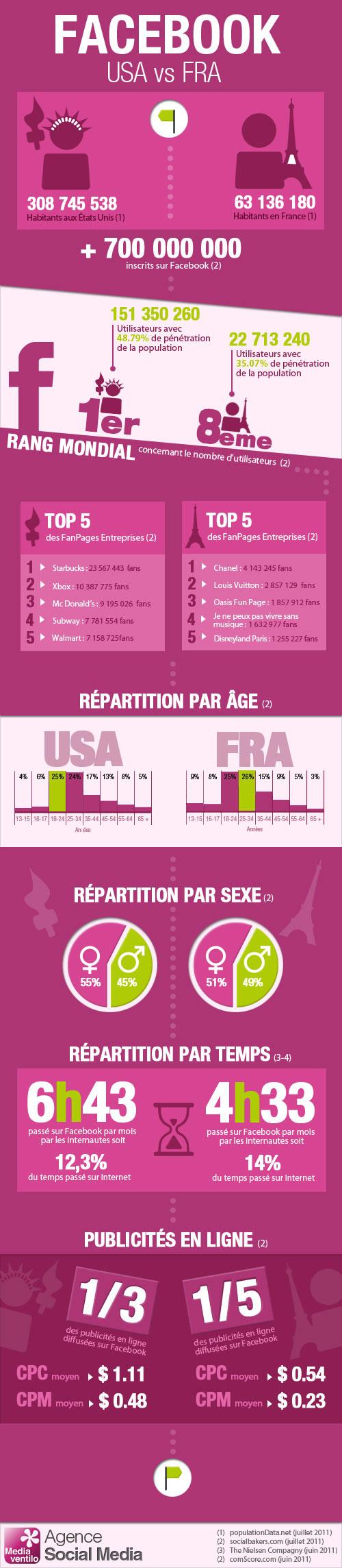 Facebook : Infographie de l'utilisation aux US et en France
