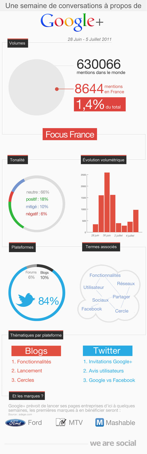 Google Plus : Une semaine de conversations en France