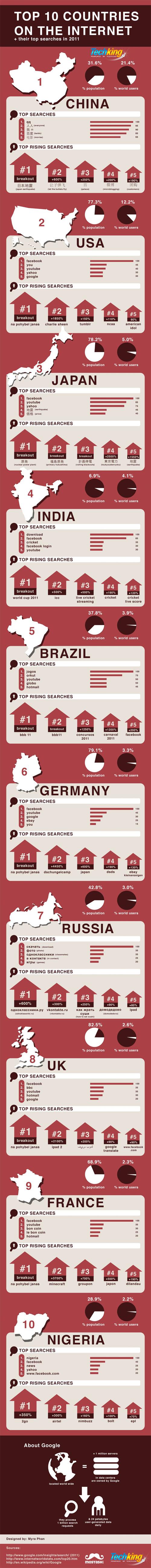 Internet : Top 10 des pays et recherches