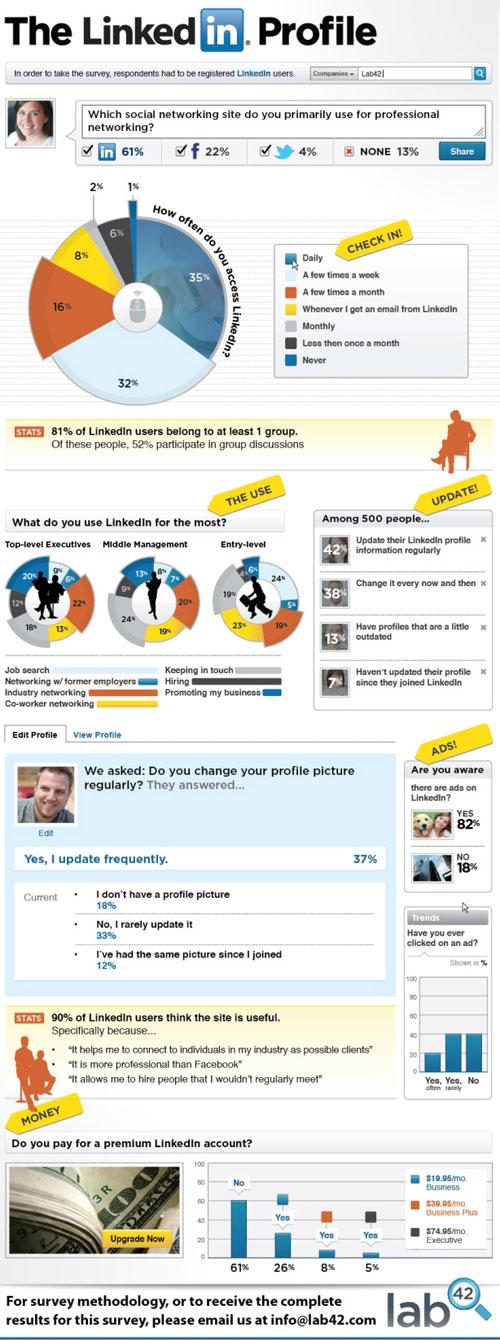 LinkedIn : Utilisation et chiffres clés en infographie