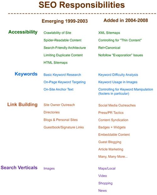Référencement naturel : Critères de 1999 à 2008