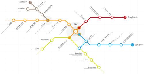 Viadeo : Graph API