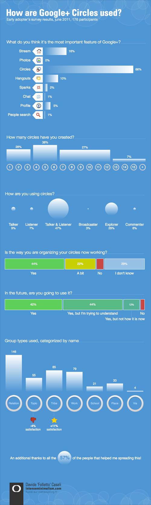 Google Plus : Infographie des cercles