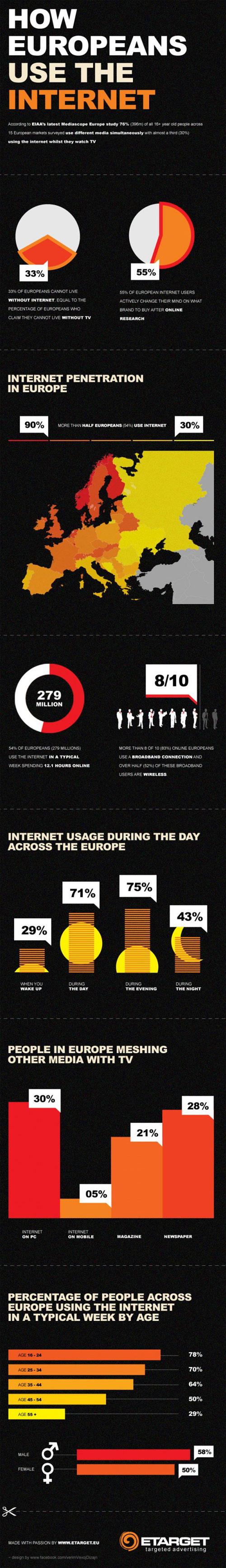 Utilisation d'internet par les européens