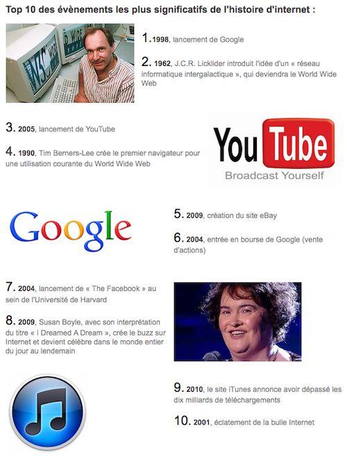 Internet : TOP 10 des évènements de l'histoire