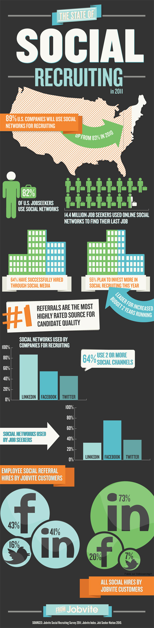 Recrutement Social : Infographie