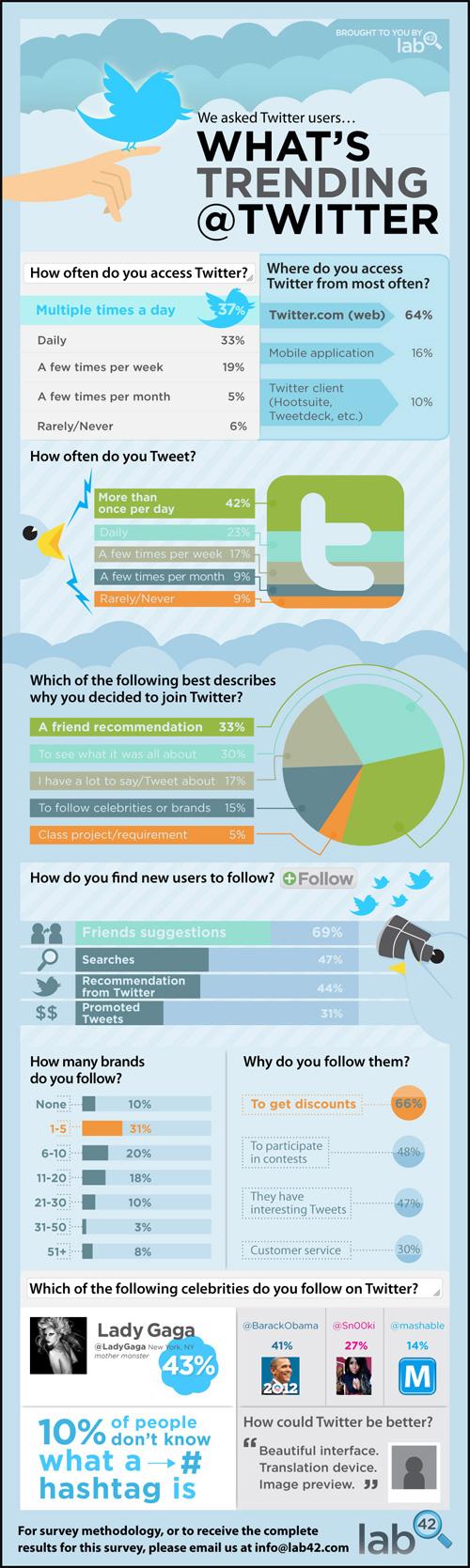 Twitter : Infographie des tendances 2011